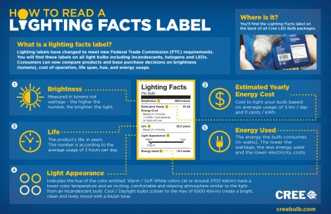How to read a Lighting Facts label