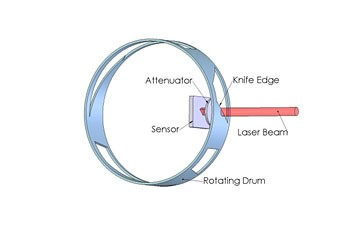 Mechanics of a knife-edge beam profiler