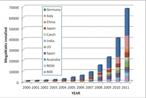 Cumulative installation of PV generation capacity. Worldwide, 68GW cumulative were installed by the end of 2011
