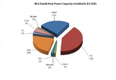 More than 40GW of new electrical energy installations were completed in Europe in 2011. PV power was the leading product. Renewables account for 67&#37 of the total mix.