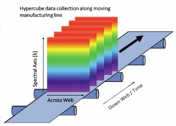 Figure 1: As the produce moves beneath the scanner, the push broom camera gathers a complete spectrum of each point along one spatial line. Successive lines on the sample measured over time form a complete hyperspectral dataset called a