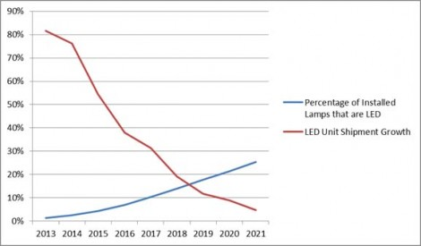 Long-life LED bulbs may cause socket saturation in the market