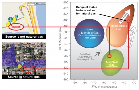 CRDS can distinguish a range of isotope values for natural gas