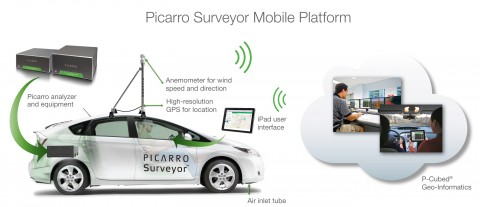 Surveyor in a mobile application enables detection of methane leaks from pipes under road surfaces