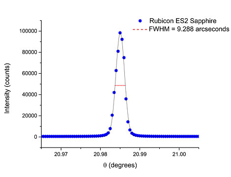 X-ray rocking curve for Rubicon ES2 sapphire with a peak width 9.29 arcseconds, indicative of extremely high quality, stress free crystals.