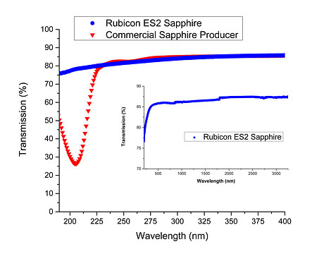 Optical transmission of sapphire depicting a sharp absorption peak at 200 nm for sapphire produced by a commercial producer that is absent in sapphire grown by Rubicon.