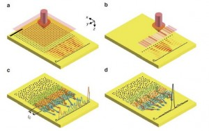 Numerical and theoretical analyses describing the performance of a 2D disordered array of nanoholes in channel transfer form far-field input to SPP output