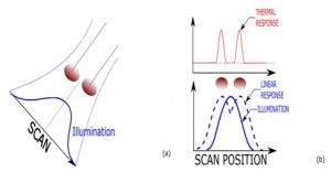 Scanning illumination, thermal response and super-resolution factor - a Two objects are illuminated by a scanning focused energy source with a size larger than the objects or the distance between them b The thermal light emission produced by the scanning
