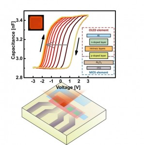 The pinMOS memory - an organic semiconductor device resulting from the combination of an OLED and a capacitor It has the characteristics of a Memcapacitor, interacts with light and can be written and erased step by step