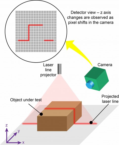 Laser Triangulation Meets The Growing Need For 3d