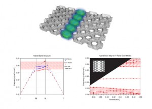 Enhanced Photonic and Optoelectronic Modeling in Synopsis RSoft