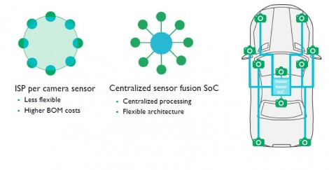SoC for an ADAS system