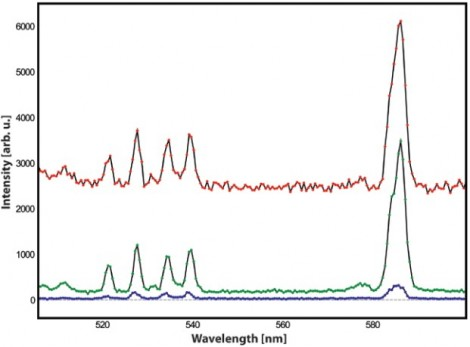 The results of Raman measurements of cyclohexane