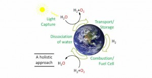 Artificial Photosynthesis--a holistic approach