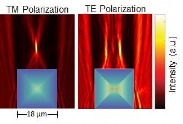 Figure shows how the PSi square GRIN microlens focuses and splits TM and TE polarized light, respectively TM polarized light is focused to one point and TE polarized light is focused to two different points The refractive index gradient for the square mic