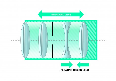 Lens design needs to be adapted for stereo vision