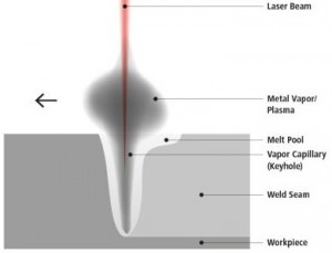 Formation of a keyhole when a laser beam hits a metal surface Graphic Empa