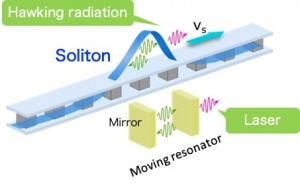 Scientists from Hiroshima University proposed black hole lasers using quantum Josephson metamaterial transmission lines Solitons play the role of resonators in laser devices iroshima University proposed black hole lasers using quantum Josephson metamateri