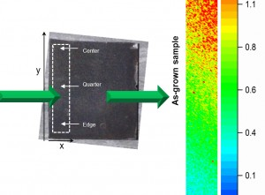 Raman Mapping Analysis to Improve CZTS Solar Cells