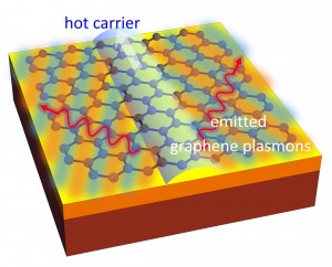 Creating The Optical Boom - Featured Graphene Optoelectronics