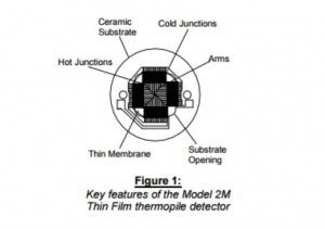 Construction of a typical thermopile detector manufactured by Dexter