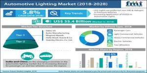 Rise of LED Automotive Lighting Underpinned by Energy Efficiency Demands