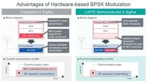 Dual-Mode Wireless Communication LSI for Low Power Wide Area