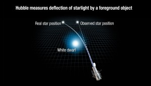 ow Gravitation Can Bend Starlight