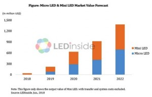 Micro and Mini LED Market Expected to Explode