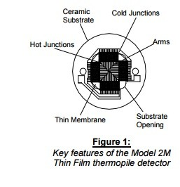 Figure thermopile