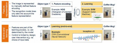 Two machine learning approaches were evaluated by the d-fine team -- an SVM system and one based on Convolutional Neural Networks.