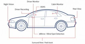 Automotive imaging