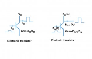 Operational schematic of electronic transistor and photonic transistor
