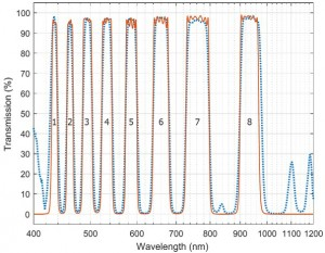 Graph showing transmission of the custom multi-band filters designed by Alluxa for the ETSI instrument