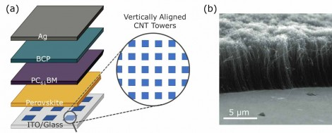 Structure of solar cell device stack