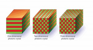Photonic Crystal Market
