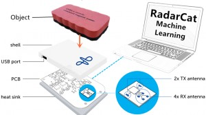 RadarCat Identifies Materials and Objects in Real Time