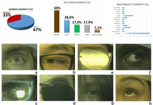 SPectral Eye vidEo Database SPEED Advances Eye Tracking