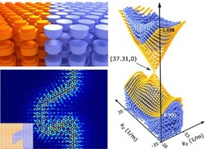 Clockwise from top-left 3-D all-dielectric photonic topological insulator conical Dirac-like dispersion of topological surface states field distribution of the surface modes propagating without reflection across the domain wall, with the sequence of sharp