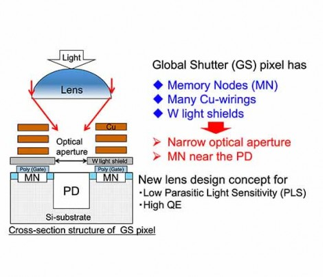 Tower Semiconductor Global Shutter Pixel Cross Section