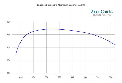 Enhanced dielectric aluminum mirror coating, courtesy of AccuCoat inc.