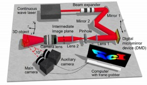 To verify high-speed 3D surface profilometry, the researchers used BLIP-TIA in a number of tests including recording non-repeatable 3D dynamics by imaging the process of glass breaking while being struck by a hammer The growth of cracks and the burst of f
