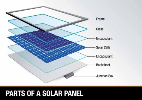 layers of a solar panel