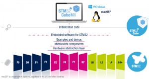 STMicroelectronics Drives AI to Edge and Node Embedded Devices