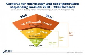 MicroscopyNext generation sequencing