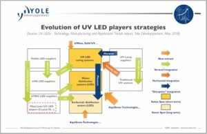 UV LED report by Yole