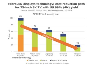 MicroLED display costs coming down
