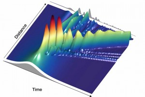 Nonlinear ultrafast light-matter interactions