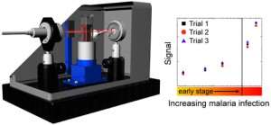 Malaria Screening Instrument Exploits Magnetic Properties of Parasite Byproduct