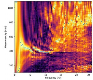 Analysis of seismic wave velocities using distributed acoustic sensing technique with fiber-optic cables Image credit Zack Spica